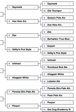 Round One Results Maine Ales